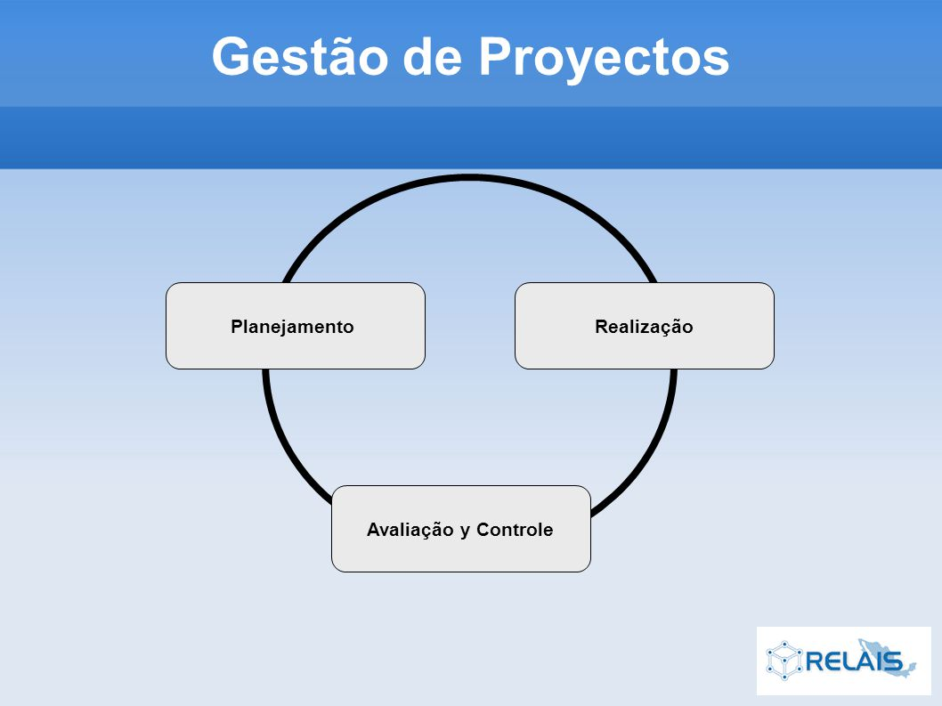 PlanejamentoRealização Avaliação y Controle Gestão de Proyectos