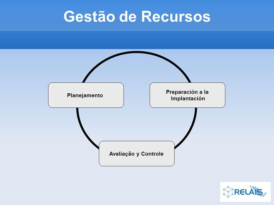Preparación a la Implantación Avaliação y Controle Planejamento Gestão de Recursos