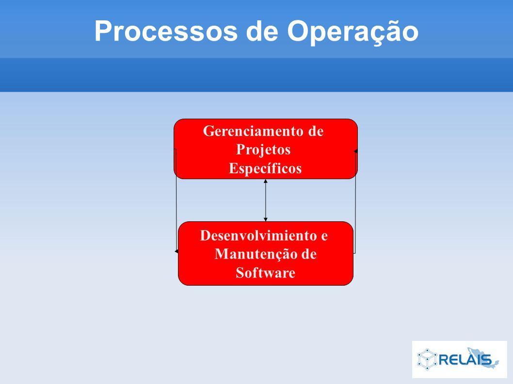 Gerenciamento de Projetos Específicos Desenvolvimiento e Manutenção de Software Processos de Operação