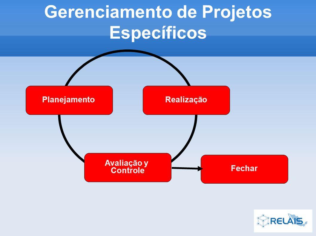 PlanejamentoRealização Avaliação y Controle Fechar Gerenciamento de Projetos Específicos
