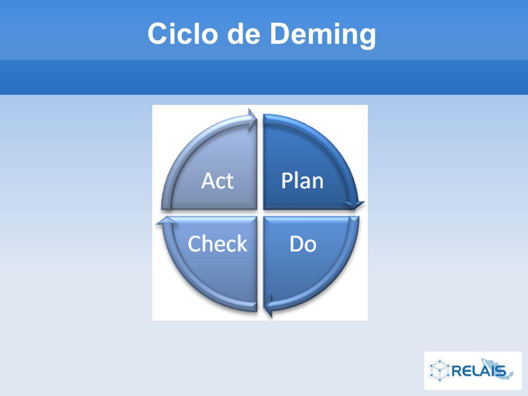 Ciclo de Deming