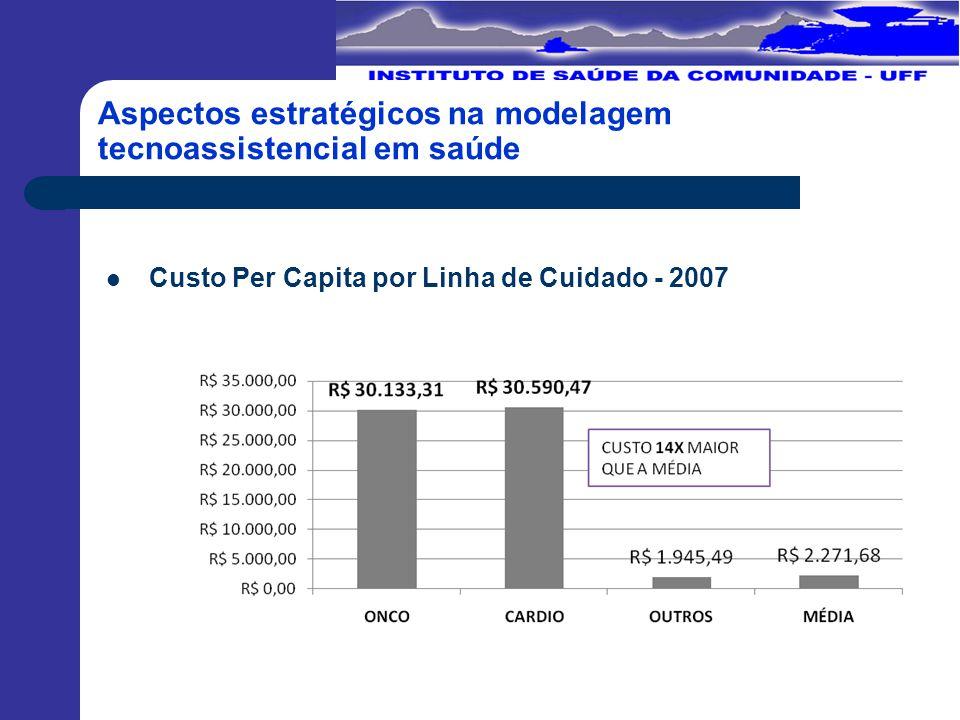 Aspectos estratégicos na modelagem tecnoassistencial em saúde Custo Per Capita por Linha de Cuidado - 2007