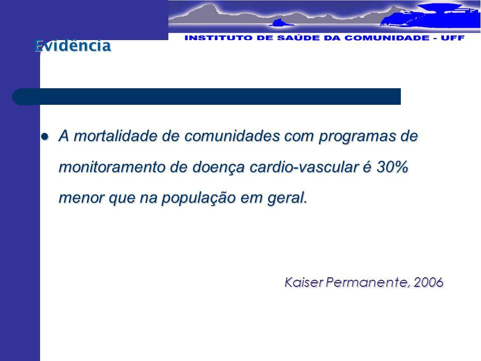A mortalidade de comunidades com programas de monitoramento de doença cardio-vascular é 30% menor que na população em geral.