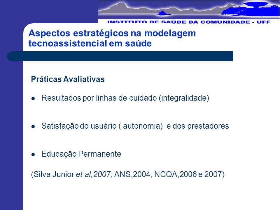 Aspectos estratégicos na modelagem tecnoassistencial em saúde Práticas Avaliativas Resultados por linhas de cuidado (integralidade) Satisfação do usuário ( autonomia) e dos prestadores Educação Permanente (Silva Junior et al,2007; ANS,2004; NCQA,2006 e 2007)