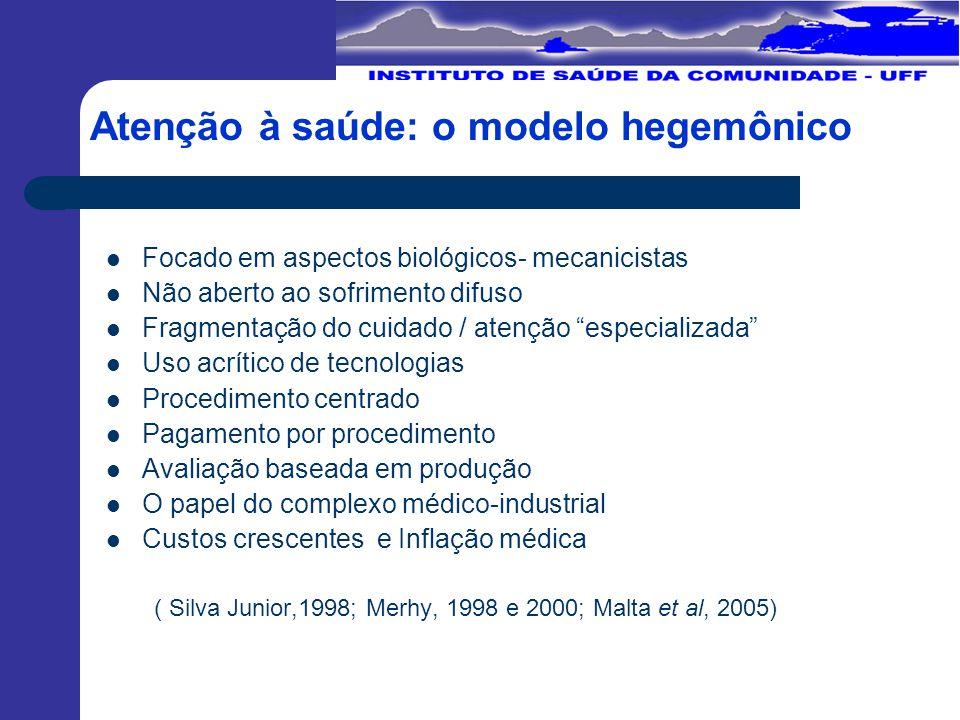 Nível PrimárioNível Primário AcolhimentoAcolhimento Vínculo eVínculo e responsabilização responsabilização Coordenação do cuidadoCoordenação do cuidado
