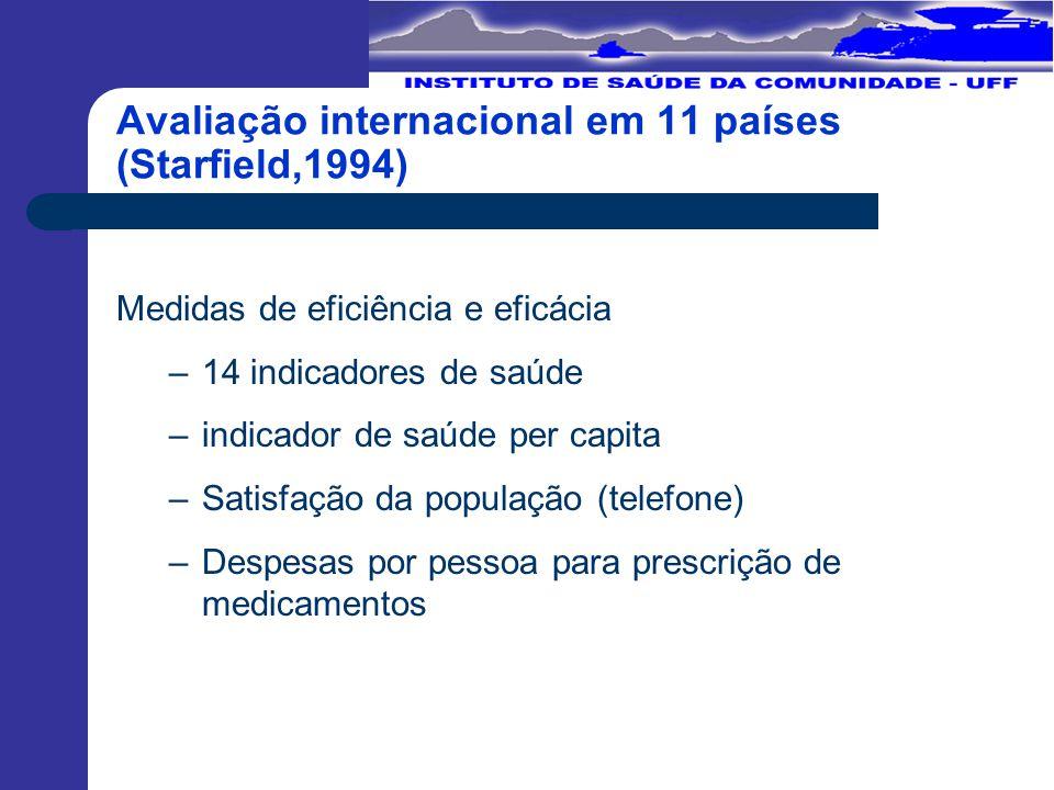 Aspectos estratégicos na modelagem tecnoassistencial em saúde Dispositivos de intervenção Programas de Promoção de Saúde e Prevenção de Doenças Gestão de crônicos Gestão de casos Medicamentos Diretrizes clínicas e Protocolos Redes substitutivas (home care, cuidador, saúde mental) Avaliação para adoção de tecnologia Sistema de remuneração ( p4p)
