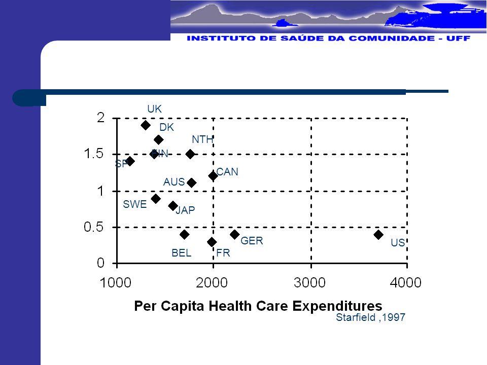 Reformas no setor saúde Investimento em APS APS seletiva Competição gerenciada Managed Care custos x cuidado A crítica de Porter e Teisberg,2006 -valor -competição - resultados