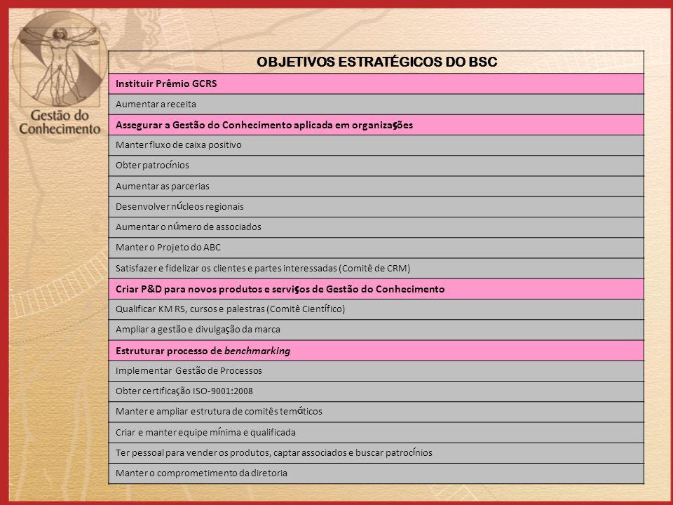 OBJETIVOS ESTRATÉGICOS DO BSC Instituir Prêmio GCRS Aumentar a receita Assegurar a Gestão do Conhecimento aplicada em organiza ç ões Manter fluxo de caixa positivo Obter patroc í nios Aumentar as parcerias Desenvolver n ú cleos regionais Aumentar o n ú mero de associados Manter o Projeto do ABC Satisfazer e fidelizar os clientes e partes interessadas (Comitê de CRM) Criar P&D para novos produtos e servi ç os de Gestão do Conhecimento Qualificar KM RS, cursos e palestras (Comitê Cient í fico) Ampliar a gestão e divulga ç ão da marca Estruturar processo de benchmarking Implementar Gestão de Processos Obter certifica ç ão ISO-9001:2008 Manter e ampliar estrutura de comitês tem á ticos Criar e manter equipe m í nima e qualificada Ter pessoal para vender os produtos, captar associados e buscar patroc í nios Manter o comprometimento da diretoria