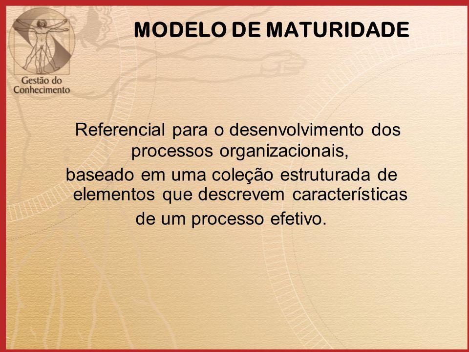 MODELO DE MATURIDADE Referencial para o desenvolvimento dos processos organizacionais, baseado em uma coleção estruturada de elementos que descrevem características de um processo efetivo.