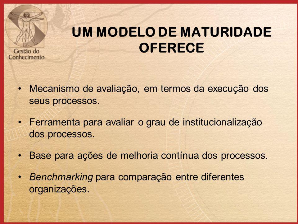 UM MODELO DE MATURIDADE OFERECE Mecanismo de avaliação, em termos da execução dos seus processos. Ferramenta para avaliar o grau de institucionalizaçã