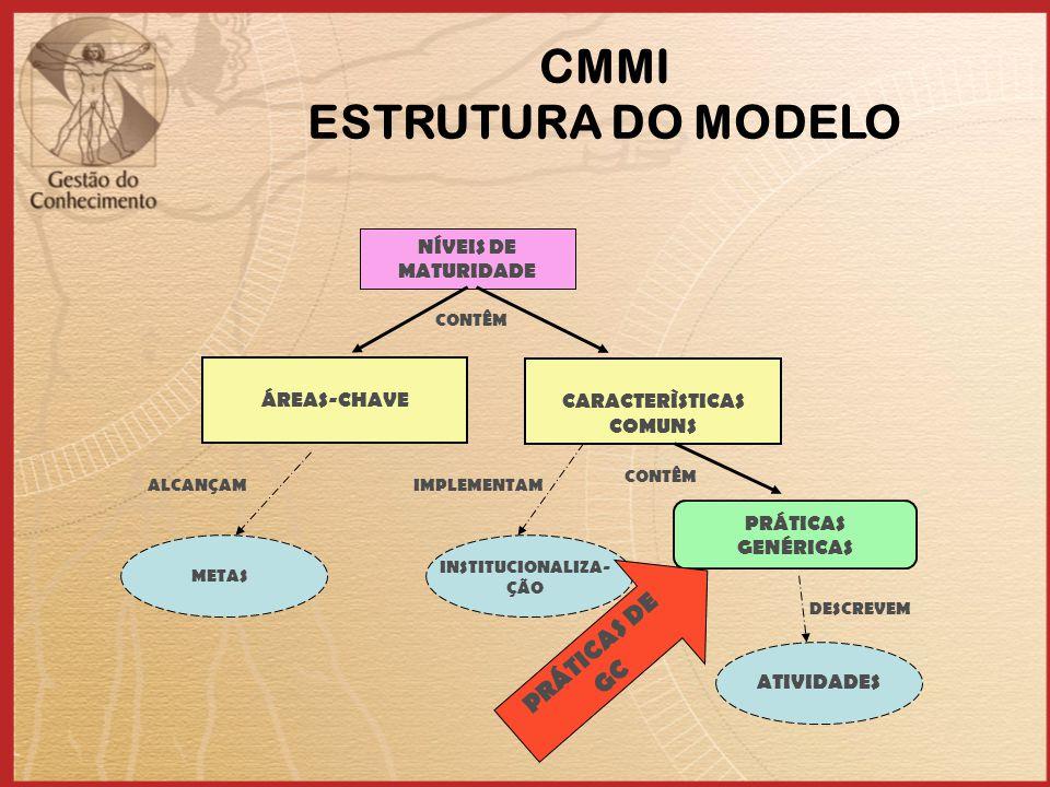 NÍVEIS DE MATURIDADE PRÁTICAS GENÉRICAS CONTÊM CARACTERÌSTICAS COMUNS ÁREAS-CHAVE CONTÊM INSTITUCIONALIZA- ÇÃO ALCANÇAMIMPLEMENTAM ATIVIDADES DESCREVEM METAS PRÁTICAS DE GC CMMI ESTRUTURA DO MODELO
