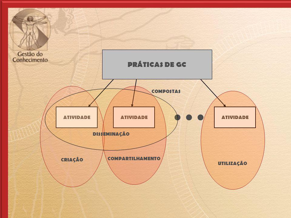 CRIAÇÃO PRÁTICAS DE GC ATIVIDADE... ATIVIDADE COMPOSTAS CRIAÇÂO UTILIZAÇÃO COMPARTILHAMENTO DISSEMINAÇÃO