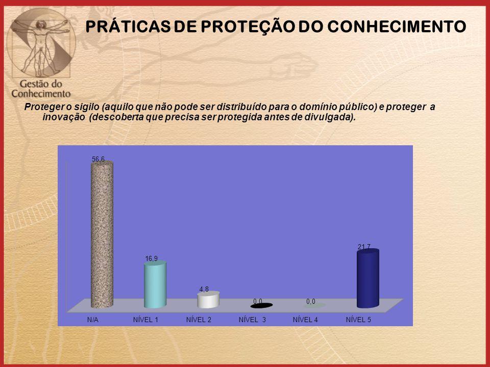 PRÁTICAS DE PROTEÇÃO DO CONHECIMENTO Proteger o sigilo (aquilo que não pode ser distribuído para o domínio público) e proteger a inovação (descoberta que precisa ser protegida antes de divulgada).
