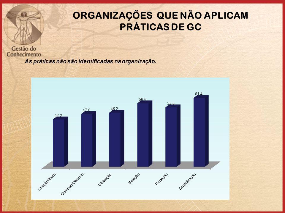 ORGANIZAÇÕES QUE NÃO APLICAM PRÁTICAS DE GC As práticas não são identificadas na organização.