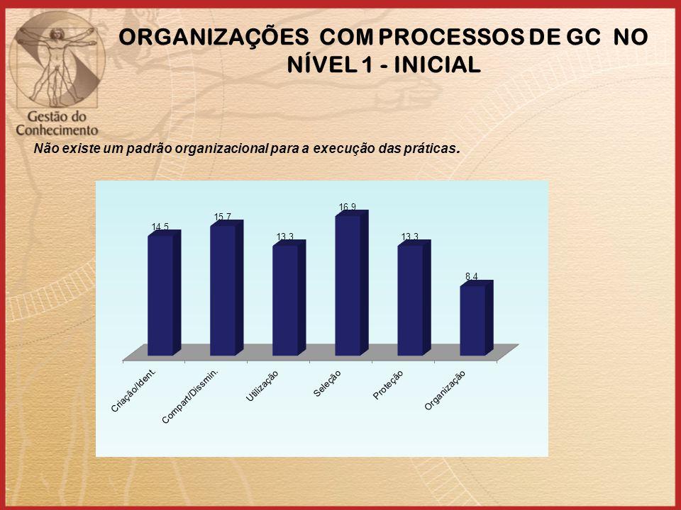 ORGANIZAÇÕES COM PROCESSOS DE GC NO NÍVEL 1 - INICIAL Não existe um padrão organizacional para a execução das práticas.