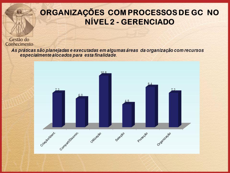 ORGANIZAÇÕES COM PROCESSOS DE GC NO NÍVEL 2 - GERENCIADO As práticas são planejadas e executadas em algumas áreas da organização com recursos especialmente alocados para esta finalidade.