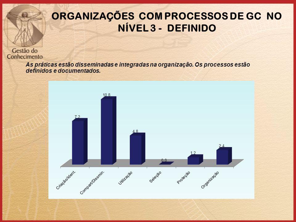 ORGANIZAÇÕES COM PROCESSOS DE GC NO NÍVEL 3 - DEFINIDO As práticas estão disseminadas e integradas na organização.