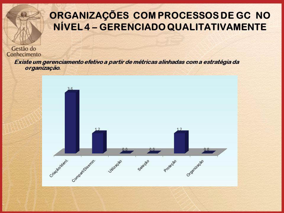 ORGANIZAÇÕES COM PROCESSOS DE GC NO NÍVEL 4 – GERENCIADO QUALITATIVAMENTE Existe um gerenciamento efetivo a partir de métricas alinhadas com a estratégia da organização.