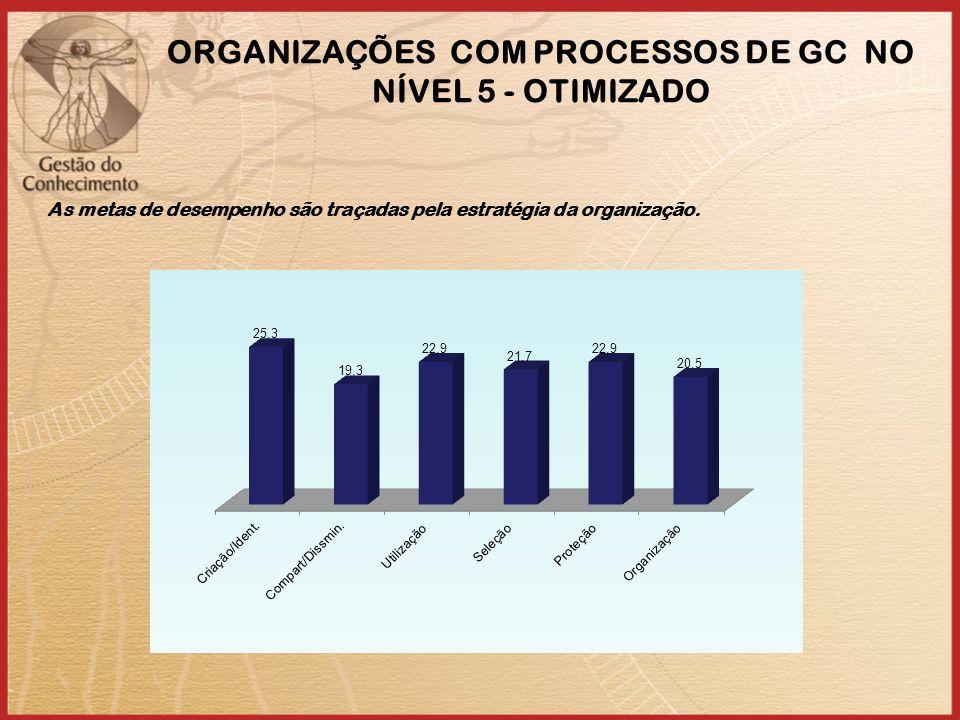 ORGANIZAÇÕES COM PROCESSOS DE GC NO NÍVEL 5 - OTIMIZADO As metas de desempenho são traçadas pela estratégia da organização.