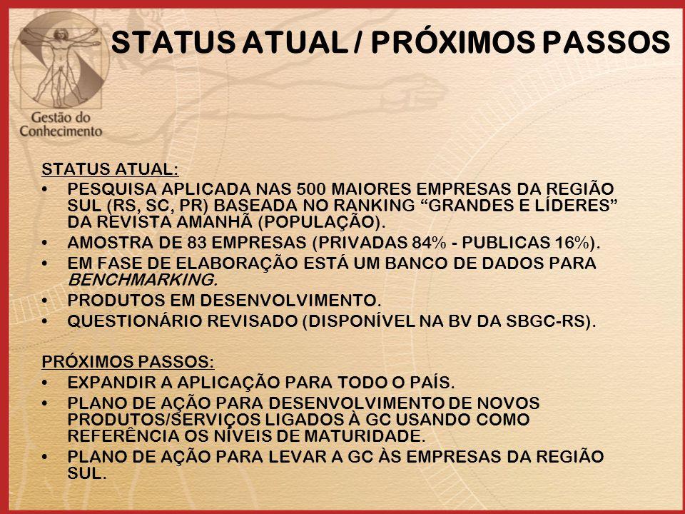 STATUS ATUAL / PRÓXIMOS PASSOS STATUS ATUAL: PESQUISA APLICADA NAS 500 MAIORES EMPRESAS DA REGIÃO SUL (RS, SC, PR) BASEADA NO RANKING GRANDES E LÍDERES DA REVISTA AMANHÃ (POPULAÇÃO).