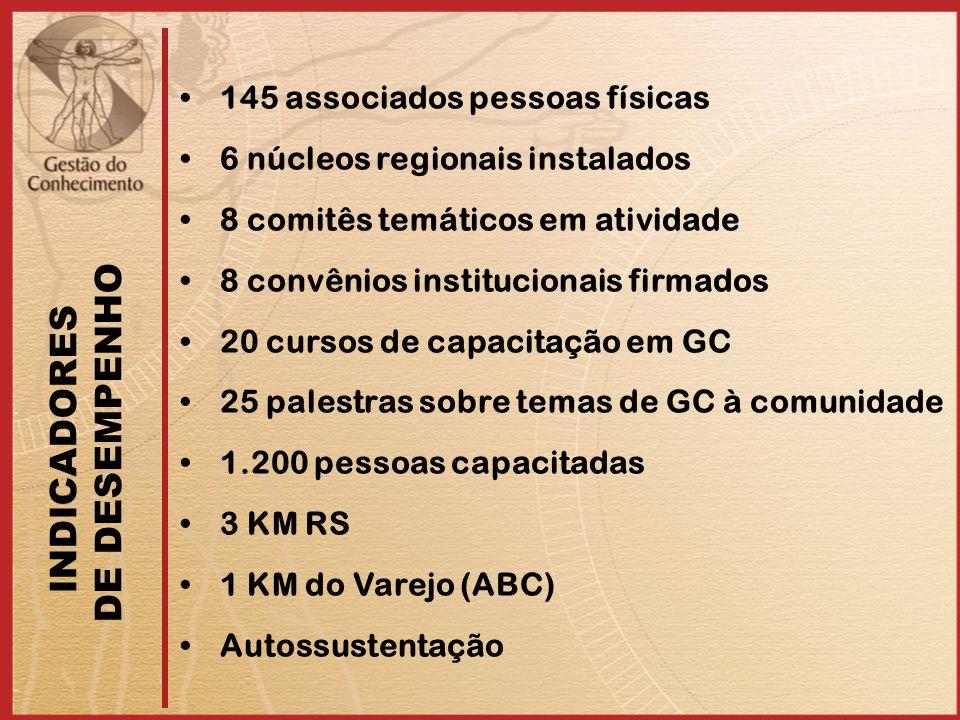 INDICADORES DE DESEMPENHO 145 associados pessoas físicas 6 núcleos regionais instalados 8 comitês temáticos em atividade 8 convênios institucionais fi