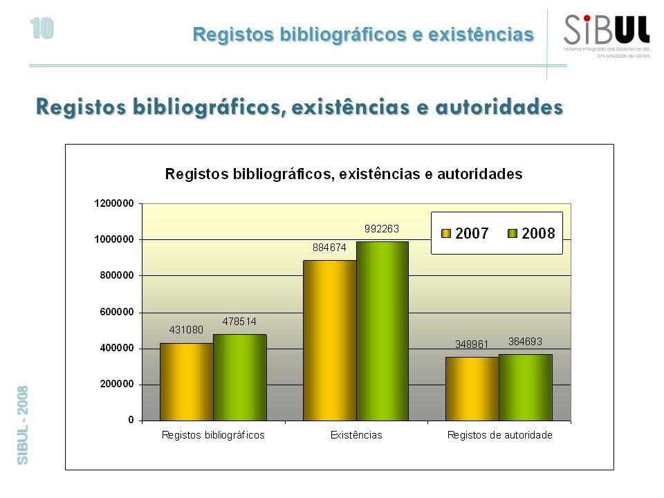 10 SIBUL - 2008 Registos bibliográficos, existências e autoridades Registos bibliográficos e existências