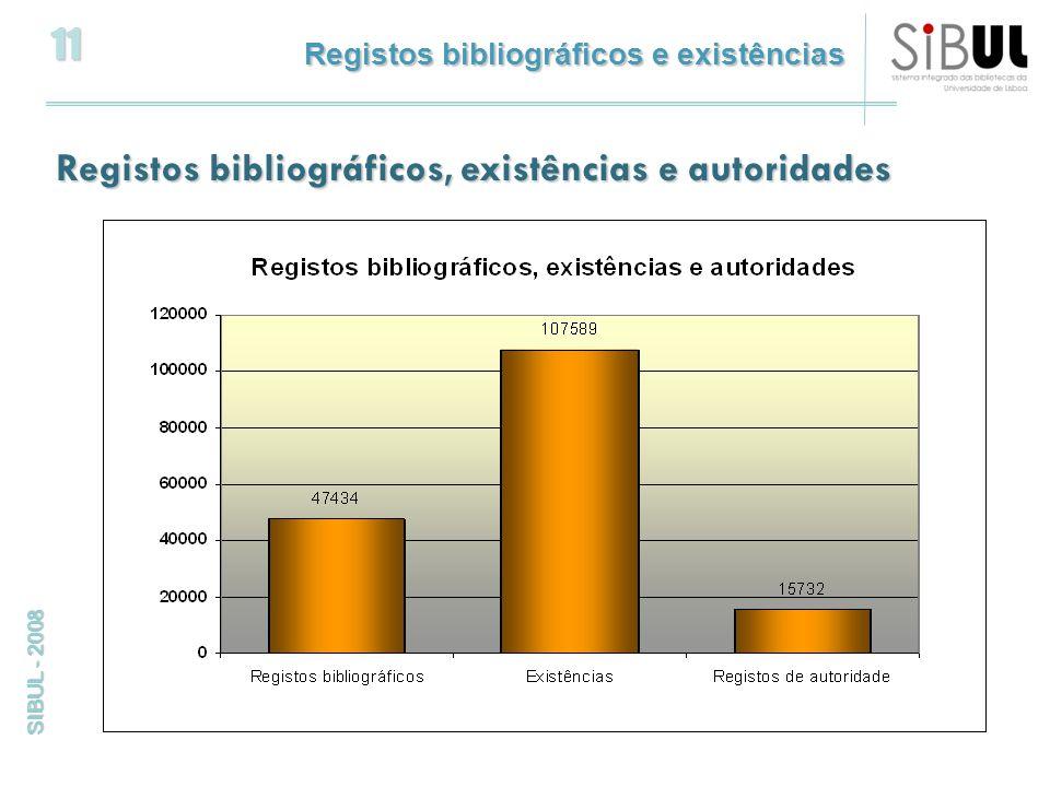 11 SIBUL - 2008 Registos bibliográficos, existências e autoridades Registos bibliográficos e existências