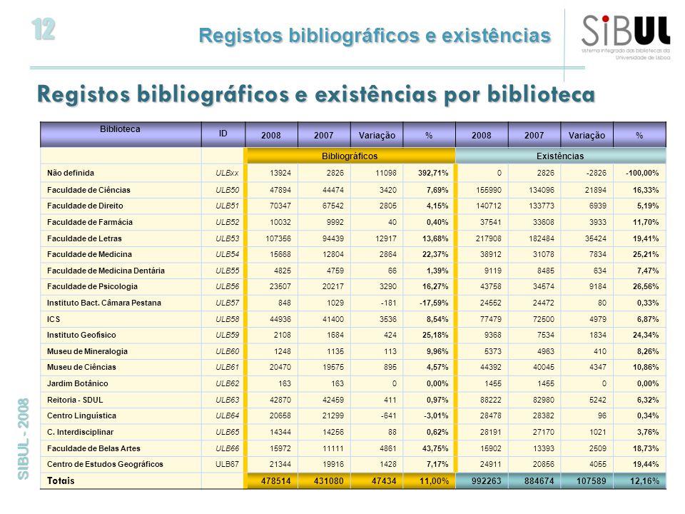12 SIBUL - 2008 Registos bibliográficos e existências por biblioteca Biblioteca ID 20082007Variação%20082007Variação% BibliográficosExistências Não definidaULBxx13924282611098392,71%02826-2826-100,00% Faculdade de CiênciasULB50478944447434207,69%1559901340962189416,33% Faculdade de DireitoULB51703476754228054,15%14071213377369395,19% Faculdade de FarmáciaULB52100329992400,40%3754133608393311,70% Faculdade de LetrasULB53107356944391291713,68%2179081824843542419,41% Faculdade de MedicinaULB541566812804286422,37%3891231078783425,21% Faculdade de Medicina DentáriaULB5548254759661,39%911984856347,47% Faculdade de PsicologiaULB562350720217329016,27%4375834574918426,56% Instituto Bact.
