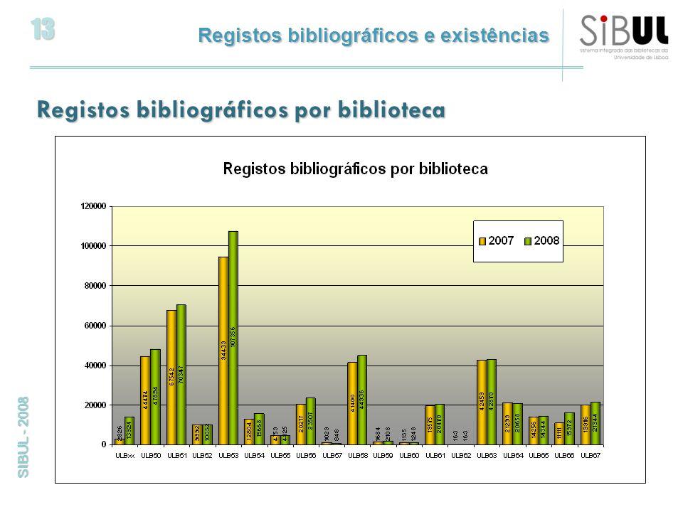 13 SIBUL - 2008 Registos bibliográficos e existências Registos bibliográficos por biblioteca