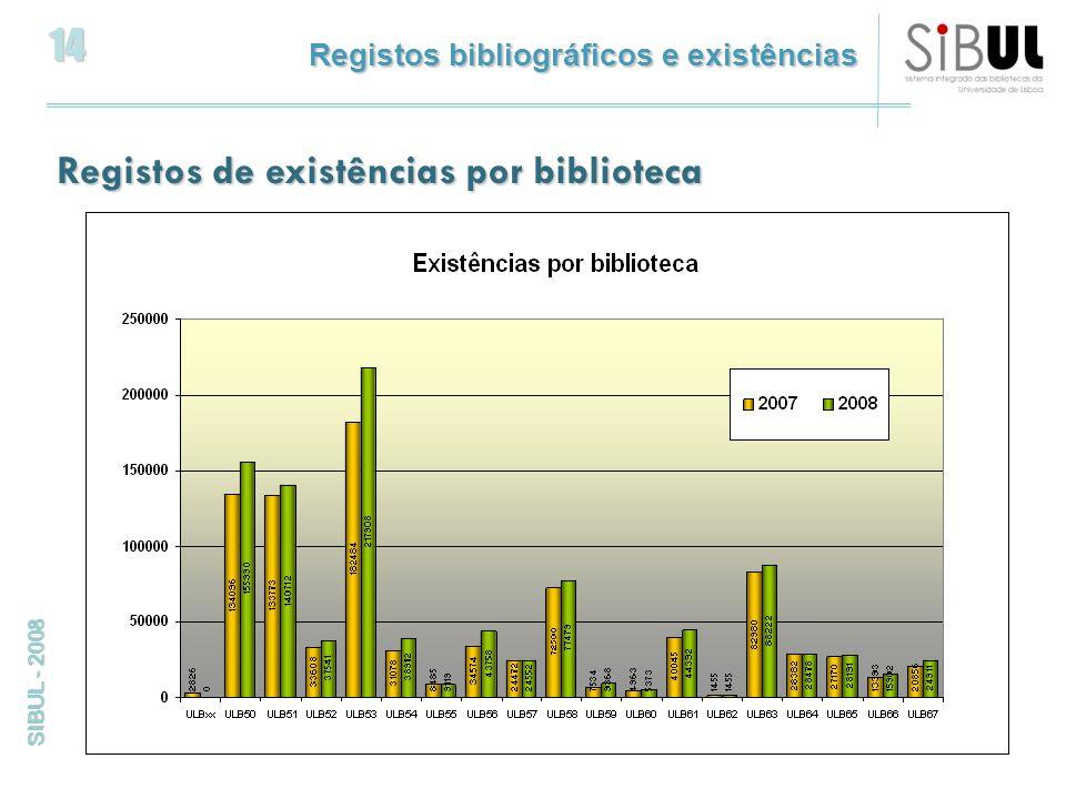 14 SIBUL - 2008 Registos bibliográficos e existências Registos de existências por biblioteca