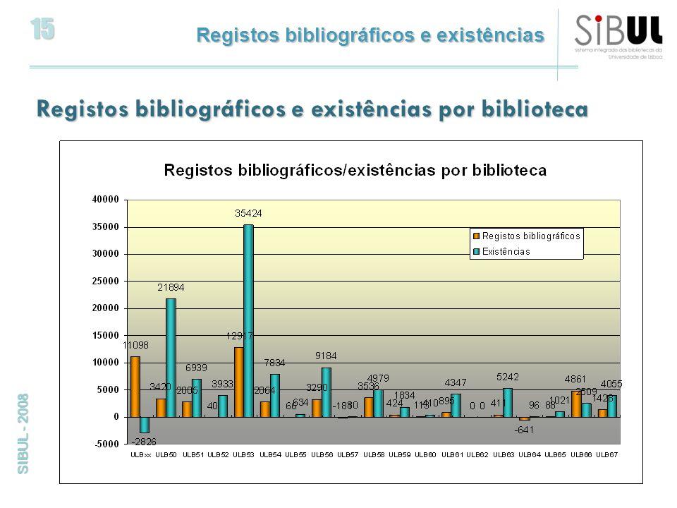 15 SIBUL - 2008 Registos bibliográficos e existências Registos bibliográficos e existências por biblioteca