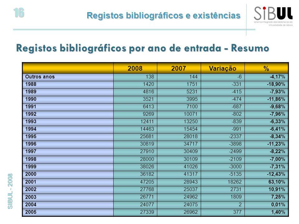 16 SIBUL - 2008 Registos bibliográficos e existências Registos bibliográficos por ano de entrada - Resumo 20082007Variação% Outros anos 138144-6-4,17% 1988 14201751-331-18,90% 1989 48165231-415-7,93% 1990 35213995-474-11,86% 1991 64137100-687-9,68% 1992 926910071-802-7,96% 1993 1241113250-839-6,33% 1994 1446315454-991-6,41% 1995 2568128018-2337-8,34% 1996 3081934717-3898-11,23% 1997 2791030409-2499-8,22% 1998 2800030109-2109-7,00% 1999 3802641026-3000-7,31% 2000 3618241317-5135-12,43% 2001 47205289431826263,10% 2002 2776825037273110,91% 2003 267712496218097,25% 2004 240772407520,01% 200527339269623771,40%