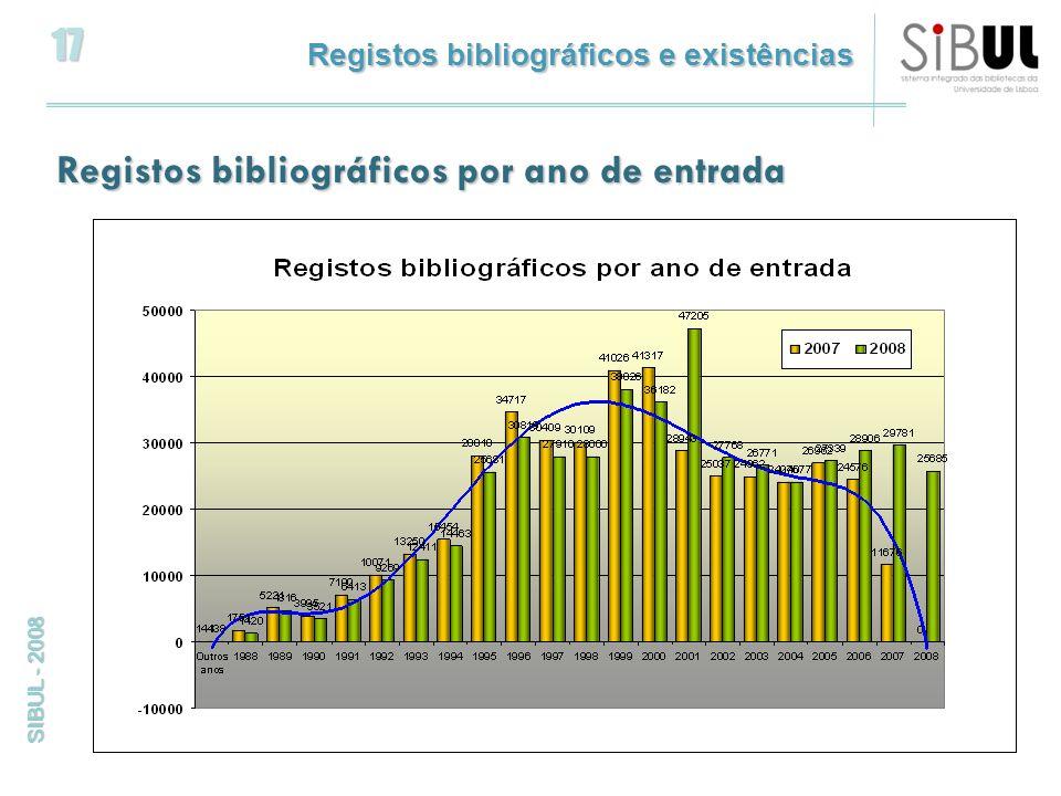17 SIBUL - 2008 Registos bibliográficos e existências Registos bibliográficos por ano de entrada