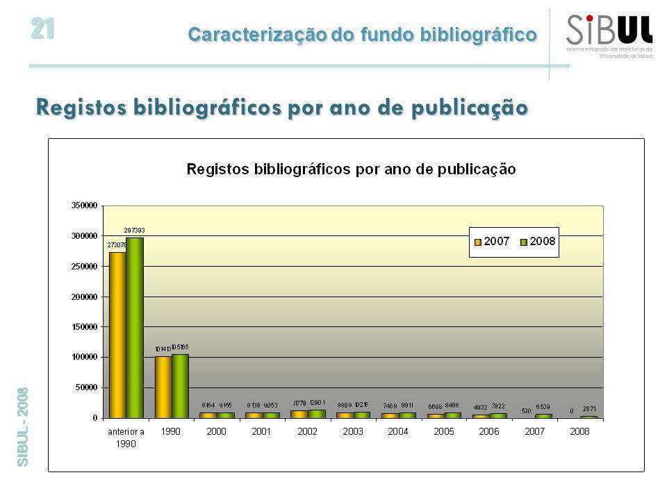 21 SIBUL - 2008 Registos bibliográficos por ano de publicação Caracterização do fundo bibliográfico