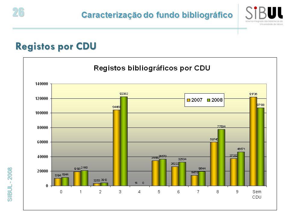 26 SIBUL - 2008 Registos por CDU Caracterização do fundo bibliográfico