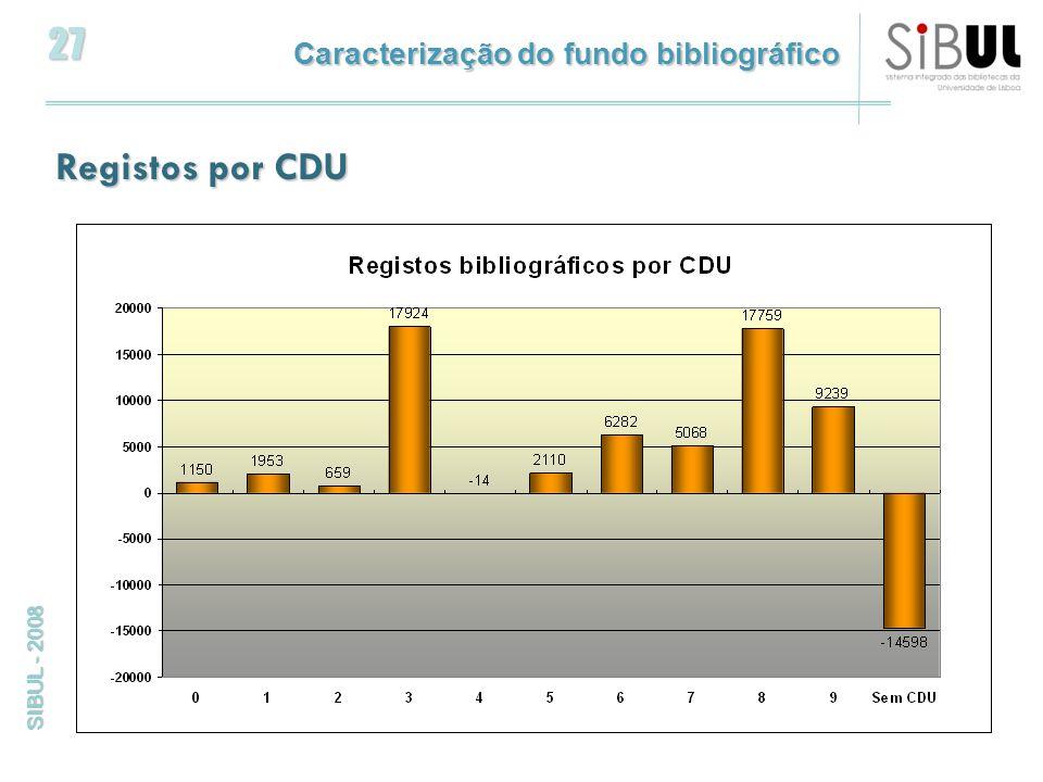 27 SIBUL - 2008 Registos por CDU Caracterização do fundo bibliográfico