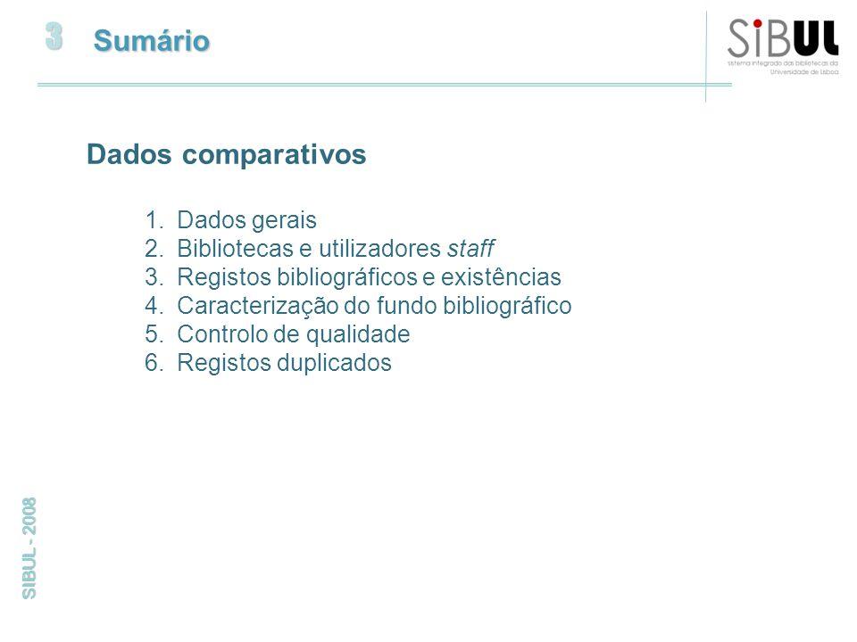 3 SIBUL - 2008 Sumário Dados comparativos 1.Dados gerais 2.Bibliotecas e utilizadores staff 3.Registos bibliográficos e existências 4.Caracterização do fundo bibliográfico 5.Controlo de qualidade 6.Registos duplicados