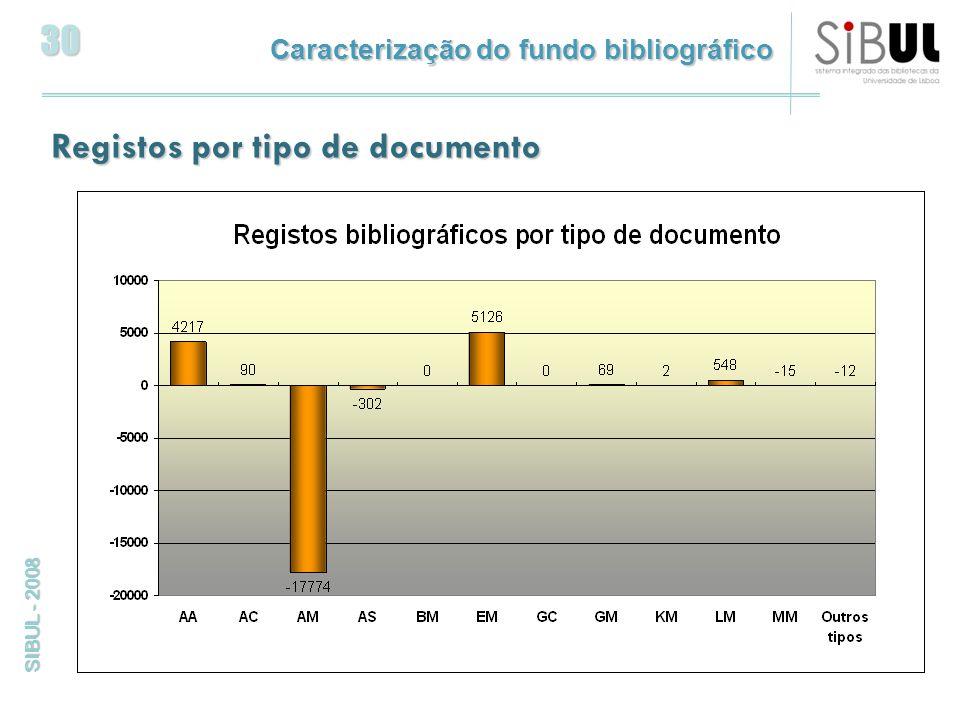 30 SIBUL - 2008 Registos por tipo de documento Caracterização do fundo bibliográfico