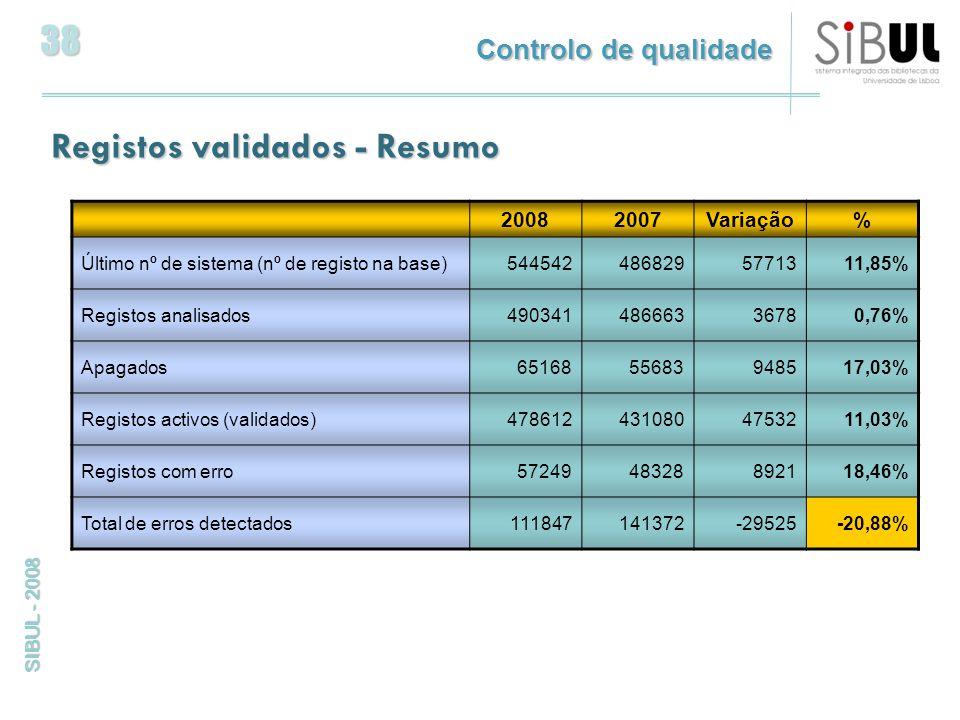 38 SIBUL - 2008 Registos validados - Resumo 20082007Variação% Último nº de sistema (nº de registo na base)5445424868295771311,85% Registos analisados49034148666336780,76% Apagados6516855683948517,03% Registos activos (validados)4786124310804753211,03% Registos com erro5724948328892118,46% Total de erros detectados111847141372-29525-20,88% Controlo de qualidade
