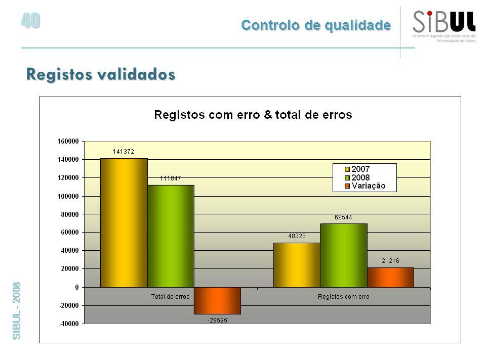 40 SIBUL - 2008 Registos validados Controlo de qualidade