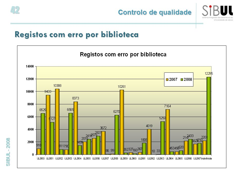 42 SIBUL - 2008 Registos com erro por biblioteca Controlo de qualidade