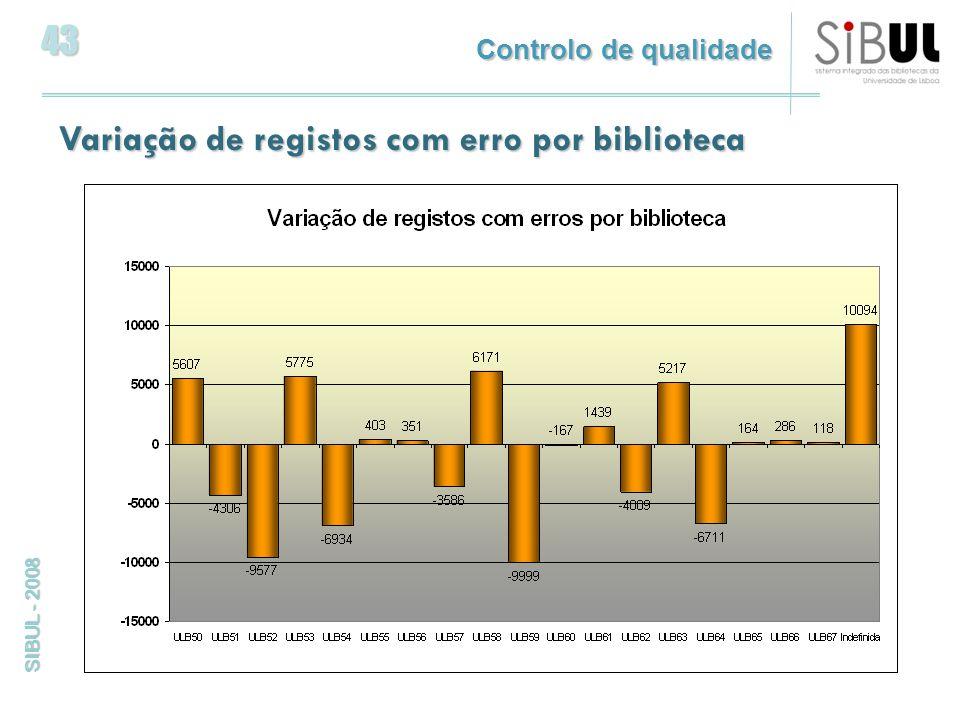 43 SIBUL - 2008 Variação de registos com erro por biblioteca Controlo de qualidade