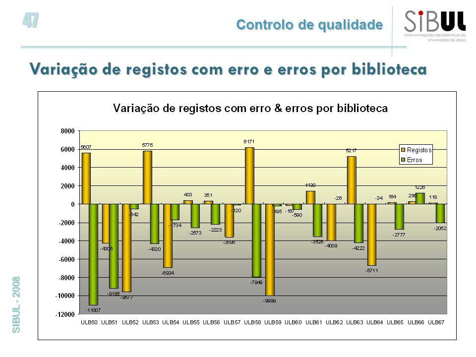 47 SIBUL - 2008 Controlo de qualidade Variação de registos com erro e erros por biblioteca