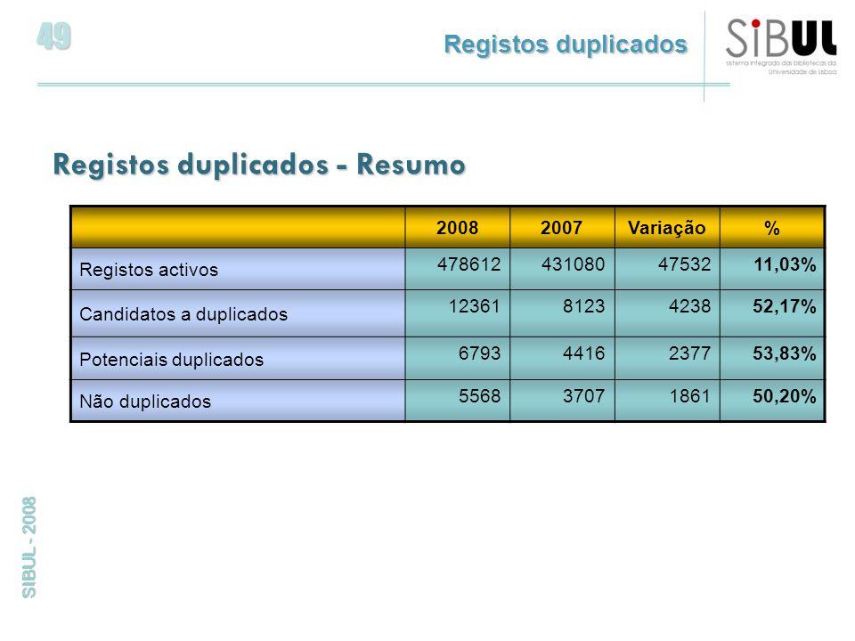 49 SIBUL - 2008 Registos duplicados Registos duplicados - Resumo 20082007Variação% Registos activos 4786124310804753211,03% Candidatos a duplicados 123618123423852,17% Potenciais duplicados 67934416237753,83% Não duplicados 55683707186150,20%
