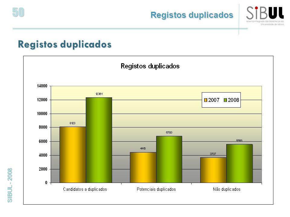 50 SIBUL - 2008 Registos duplicados