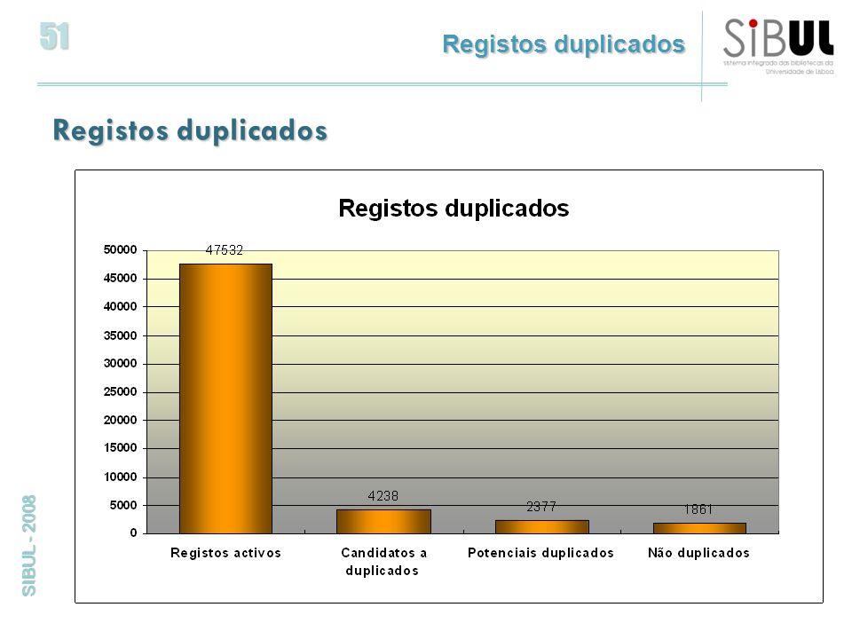 51 SIBUL - 2008 Registos duplicados
