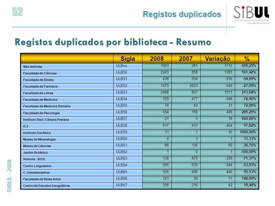 52 SIBUL - 2008 Registos duplicados por biblioteca - Resumo Sigla20082007Variação% Não definida ULBxx19932811712609,25% Faculdade de Ciências ULB5022438581385161,42% Faculdade de Direito ULB51438954-516-54,09% Faculdade de Farmácia ULB5214752023-548-27,09% Faculdade de Letras ULB5328088971911213,04% Faculdade de Medicina ULB54129477-348-72,96% Faculdade de Medicina Dentária ULB5574433172,09% Faculdade de Psicologia ULB56654168486289,29% Instituto Bact.