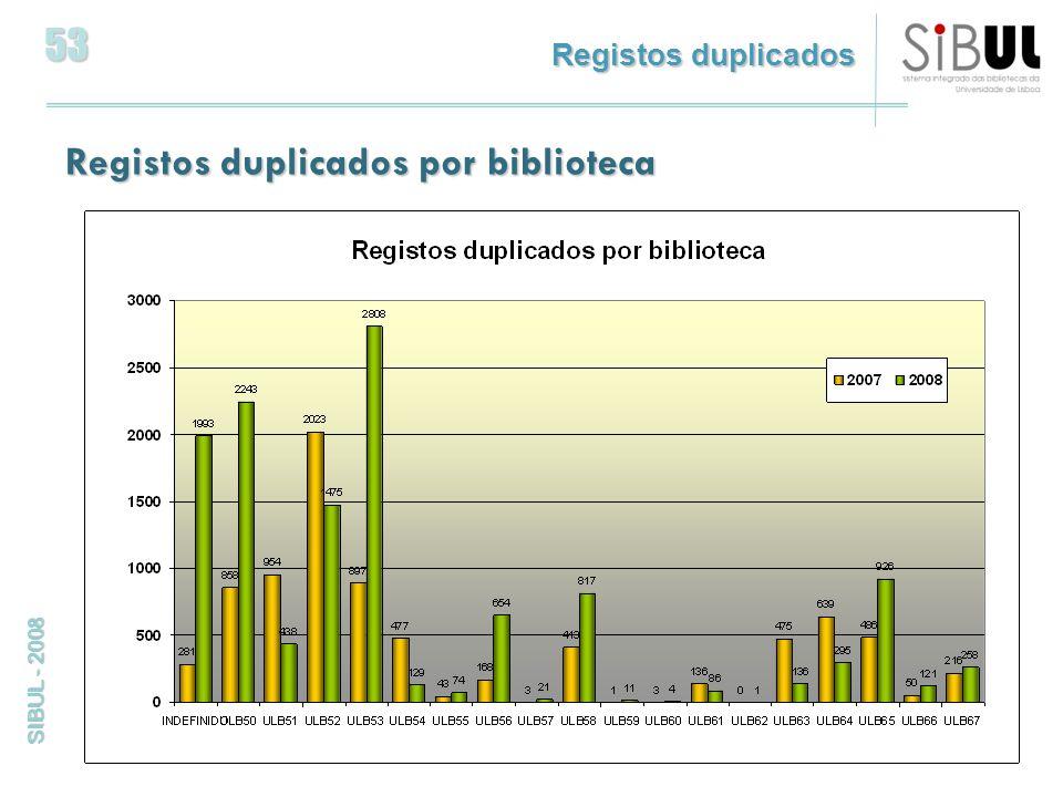 53 SIBUL - 2008 Registos duplicados por biblioteca Registos duplicados