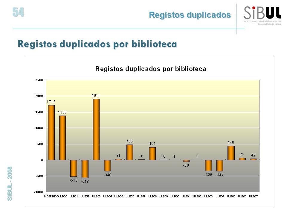 54 SIBUL - 2008 Registos duplicados por biblioteca Registos duplicados