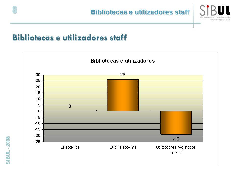 29 SIBUL - 2008 Registos por tipo de documento Caracterização do fundo bibliográfico